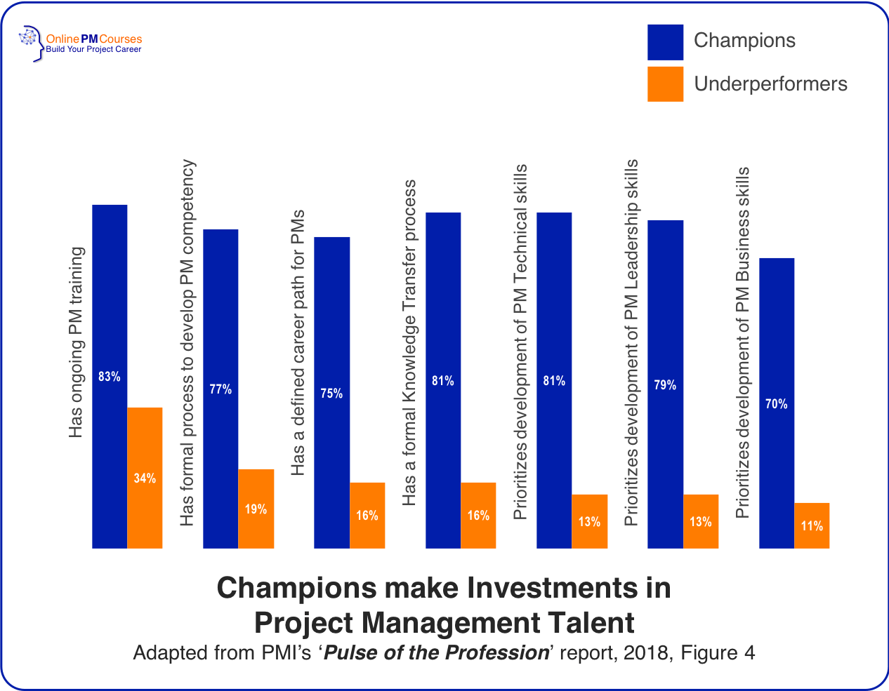 Champions make Investments in Project Management Talent