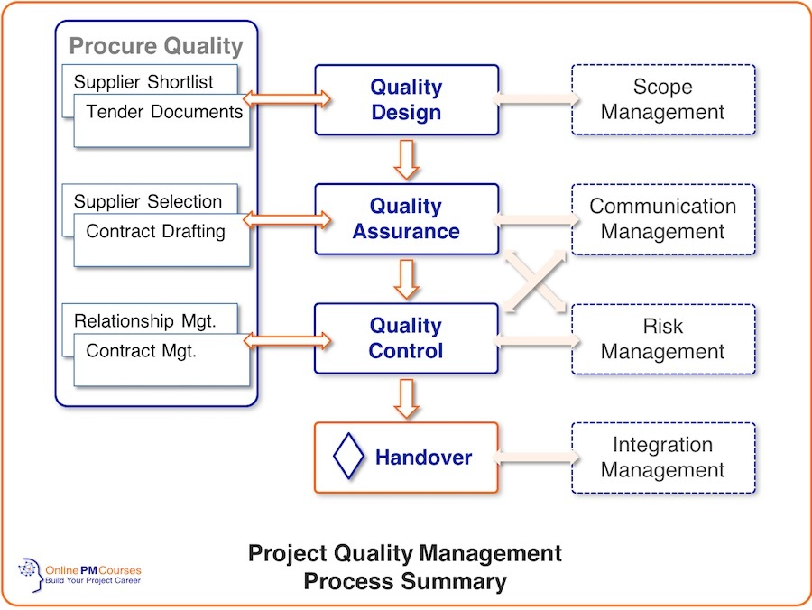Project Quality Management Process Summary