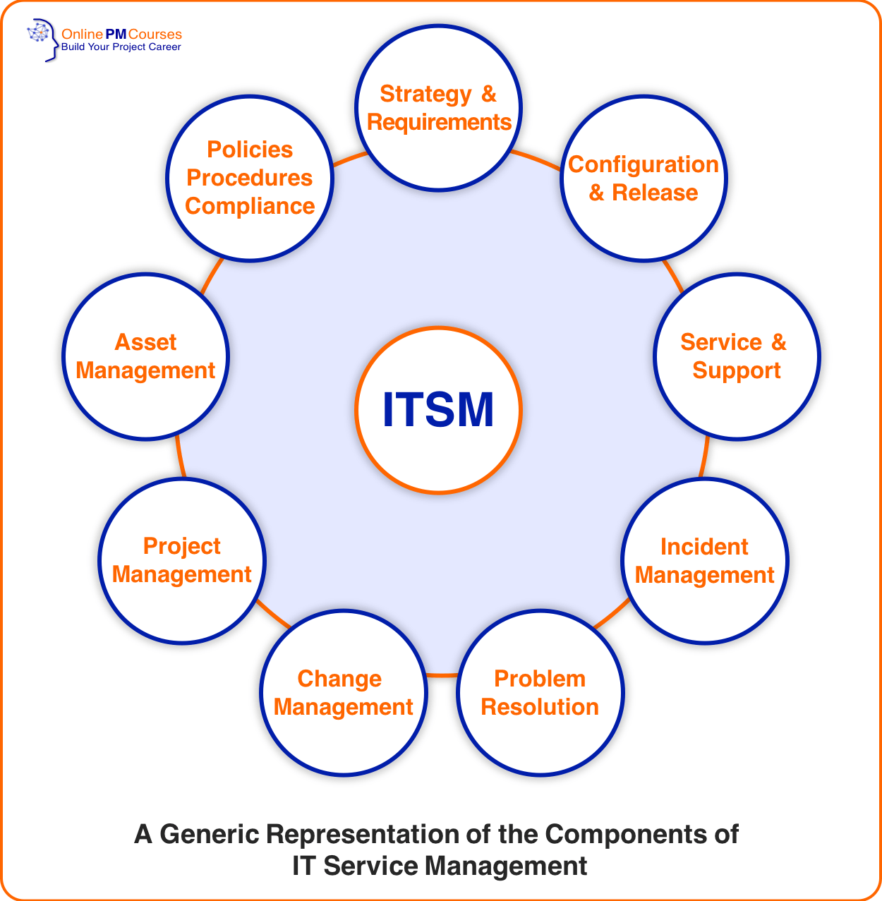 Generic representation of the components of IT Service Management (ITSM)