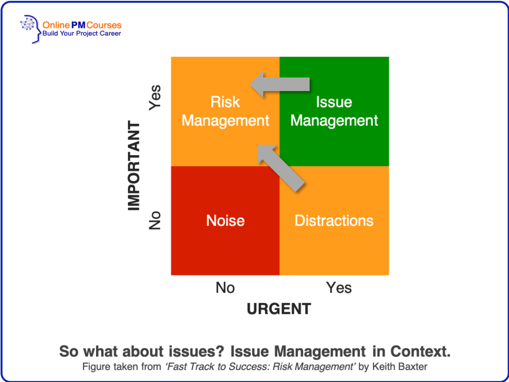 Issue Management in Context - from Fast Track to Success: Risk Management, by Keith Baxter