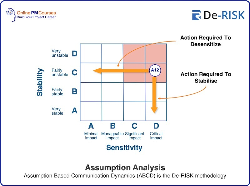 Assumption Analysis - Assumption Based Communication Dynamics (ABCD) is the De-RISK methodology