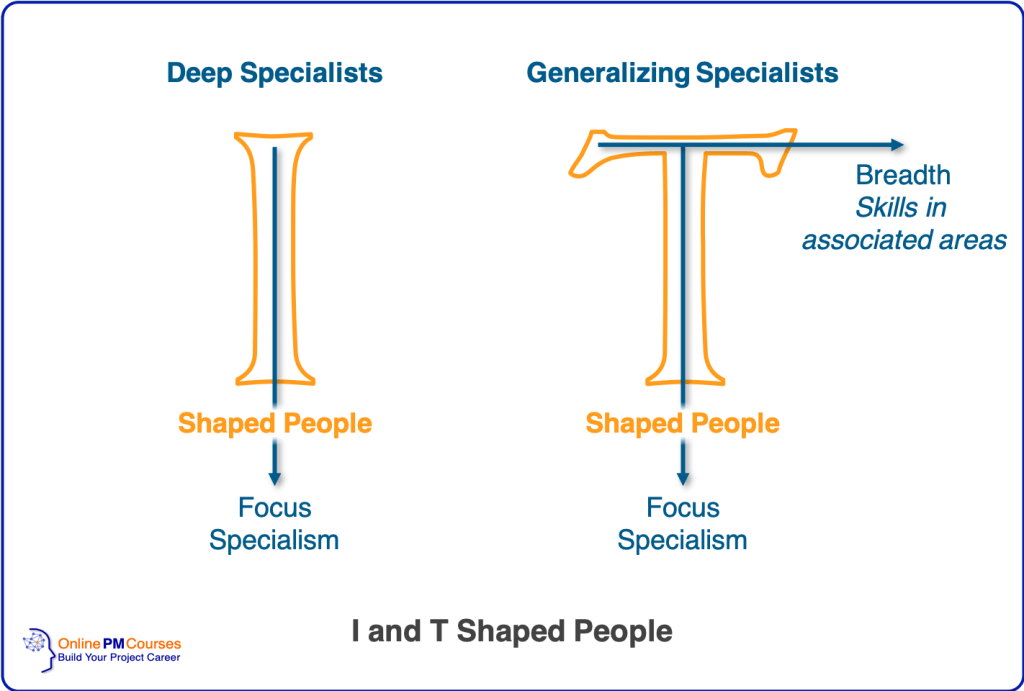 I and T Shaped People