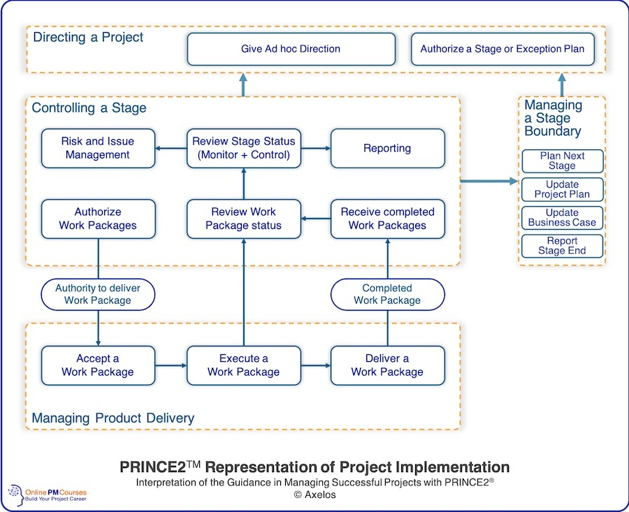 PRINCE2TM Representation of Project Implementation