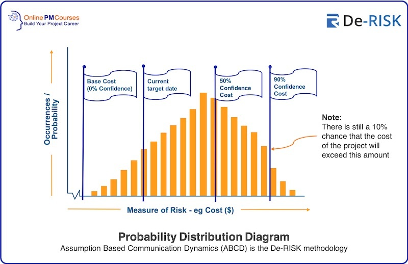 Probability Distribution Diagram Assumption Based Communication Dynamics (ABCD) is the De-RISK methodology