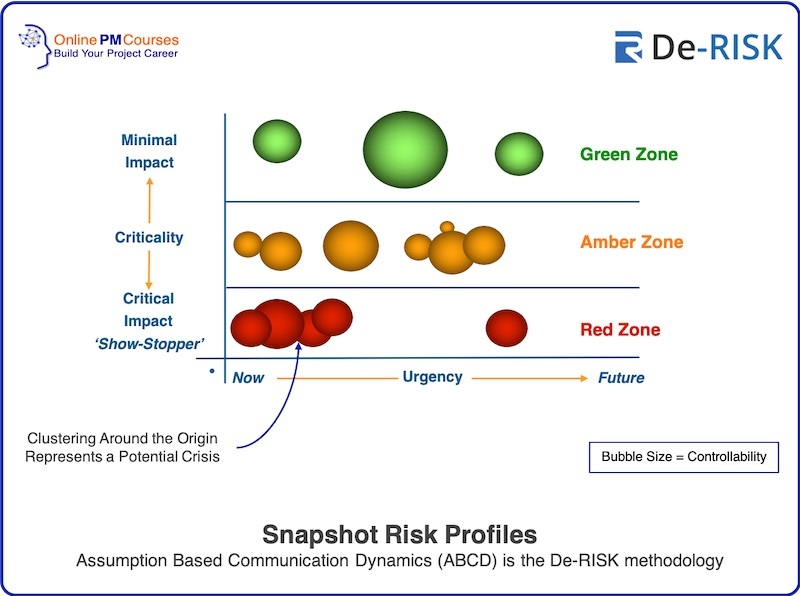 Snapshot Risk Profiles Assumption Based Communication Dynamics (ABCD) is the De-RISK methodology
