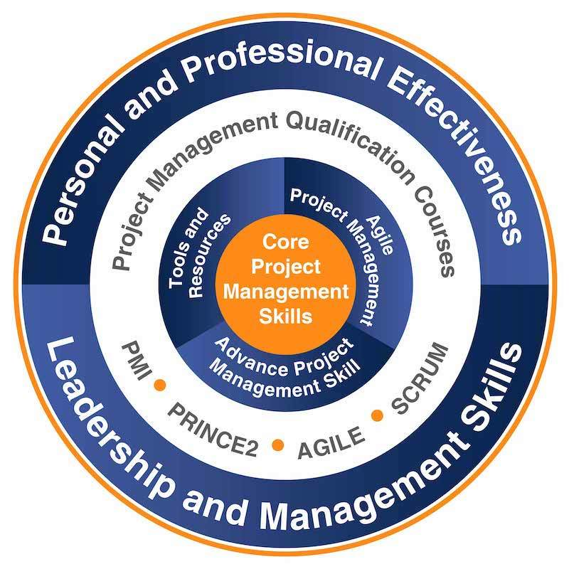 Graphical Representation of OnlinePMCourses Services
