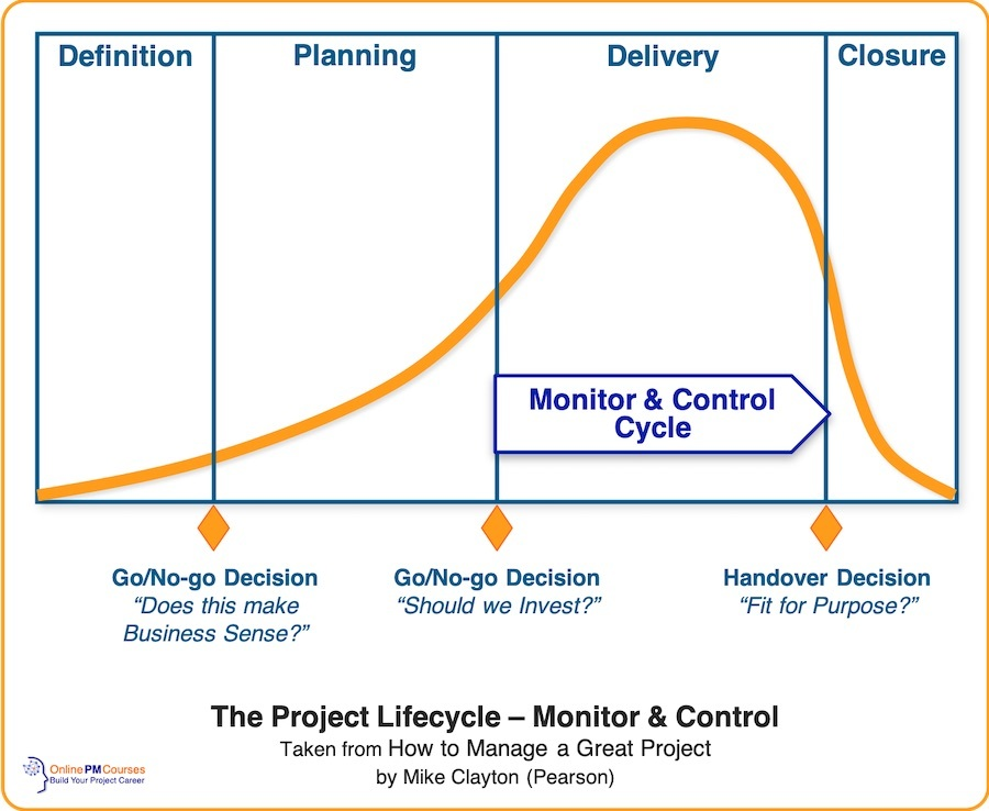 The Project Lifecyle - Monitor & Control