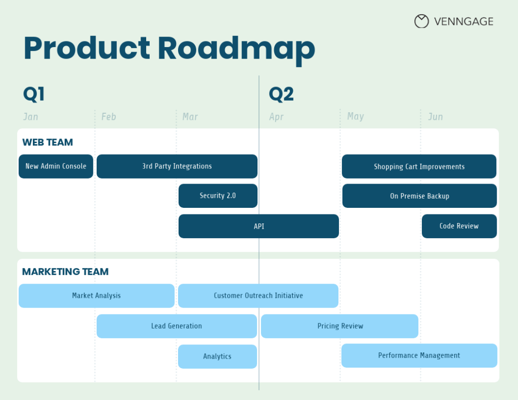 Product Roadmap Template from Venngage