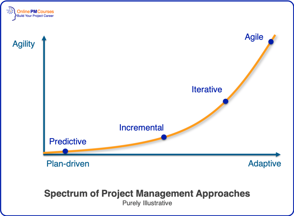 Spectrum of Project Management Approaches: Agile vs Waterfall