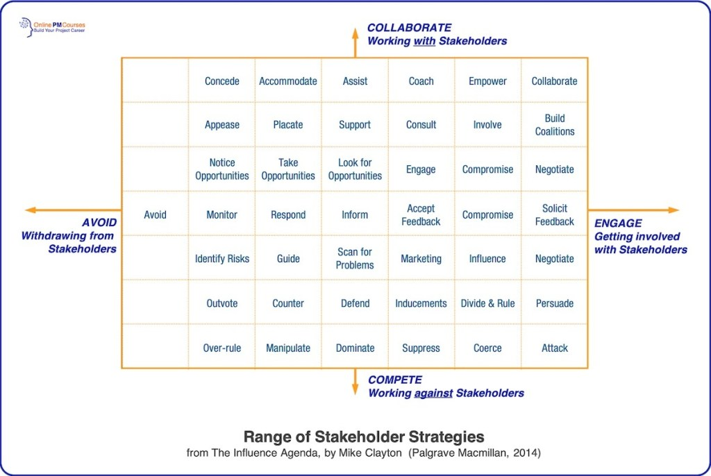 Stakeholder Engagement Strategies