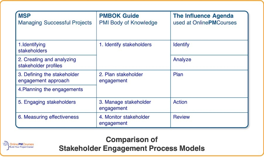 Comparison of Stakeholder Engagement Processes