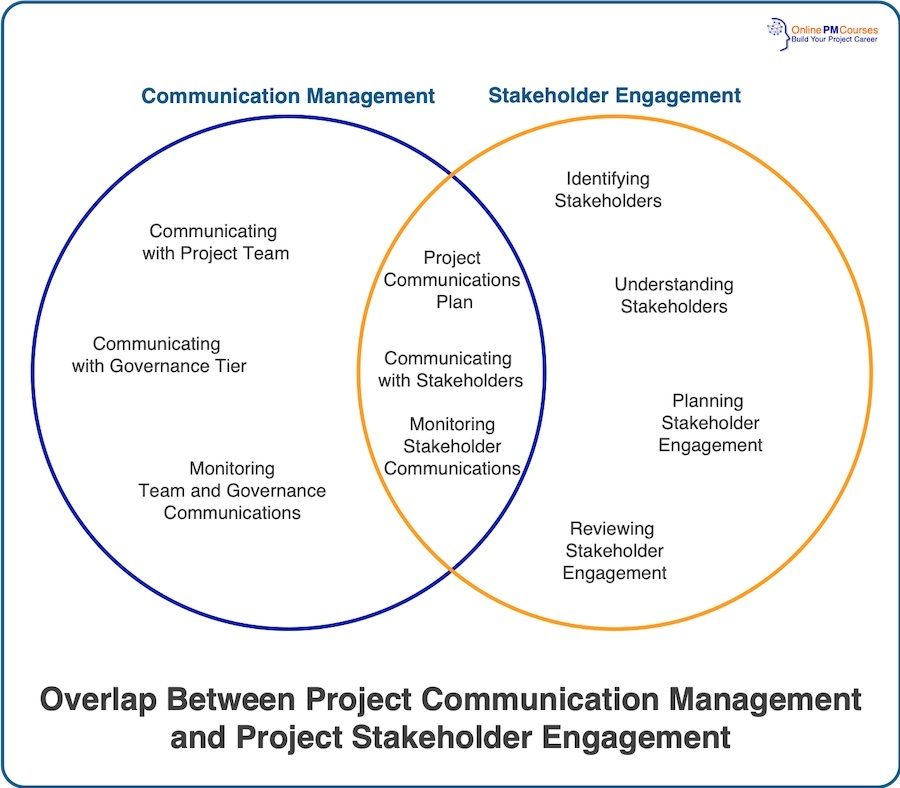 Overlap Between Project Communication Management and Project Stakeholder Engagement