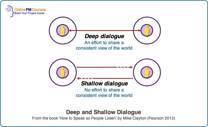 Effective Speaking - Deep Dialogue and Shallow Dialogue