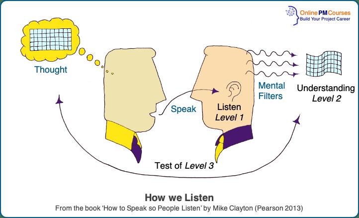 Effective Speaking - How we Listen