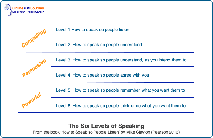 Effective Speaking - The Six Levels of Speaking