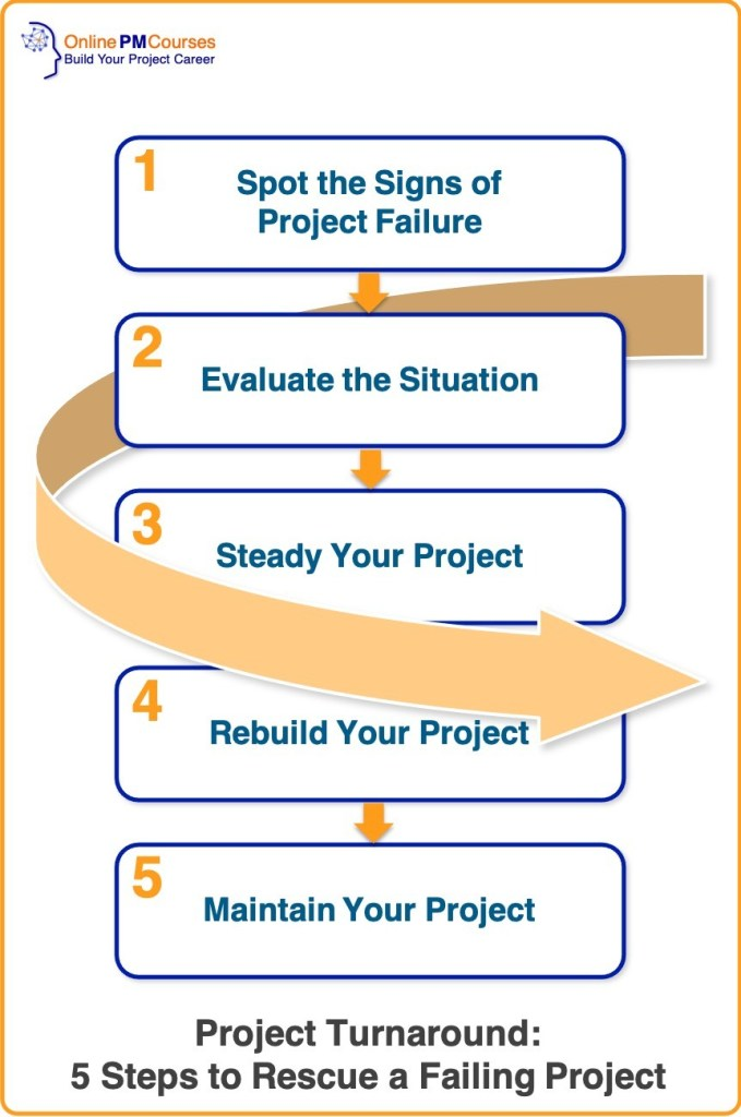 Project Turnaround - 5 Steps to Rescue a Failing Project