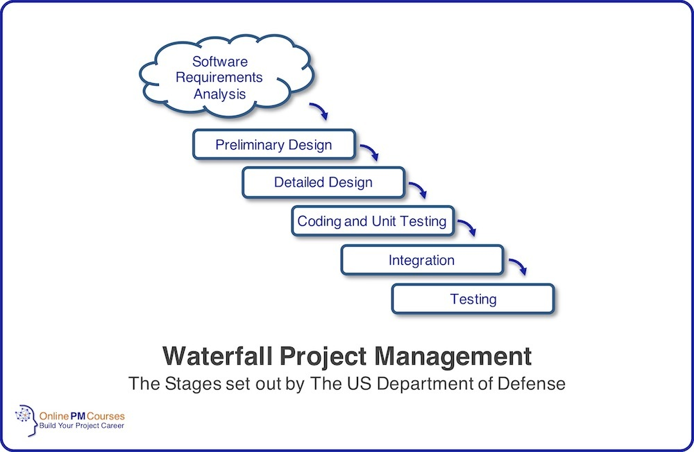 Waterfall Project Management - US DoD Stages