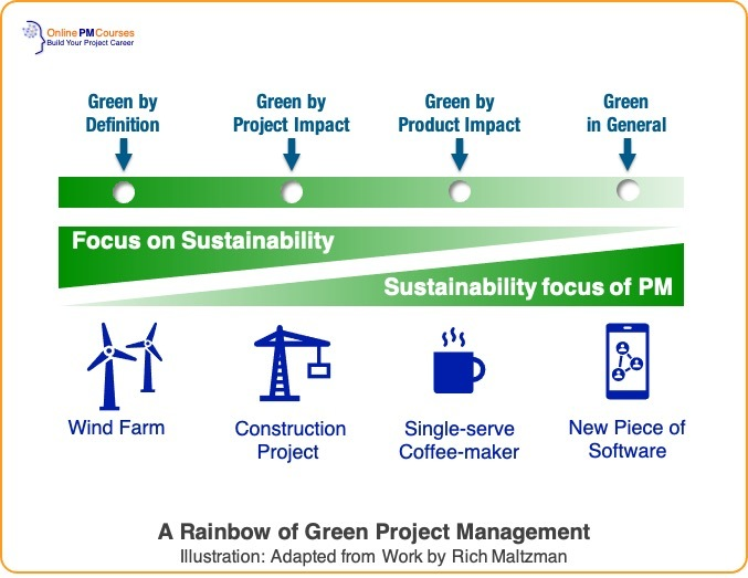 A Rainbow of Green Project Management