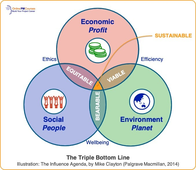 "The ""three circles"" model of sustainable development (with overlaps labeled)."