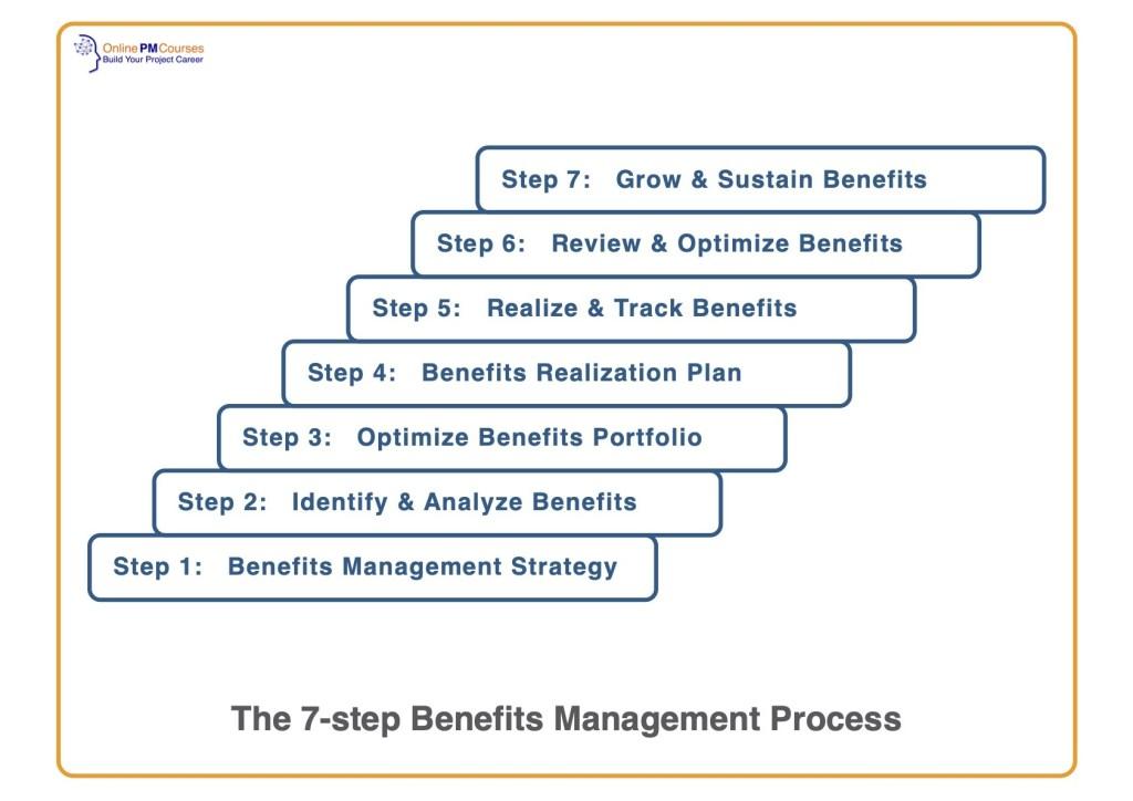 7-Step Benefits Management Process