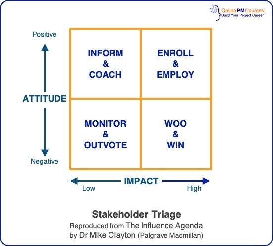 Stakeholder Triage