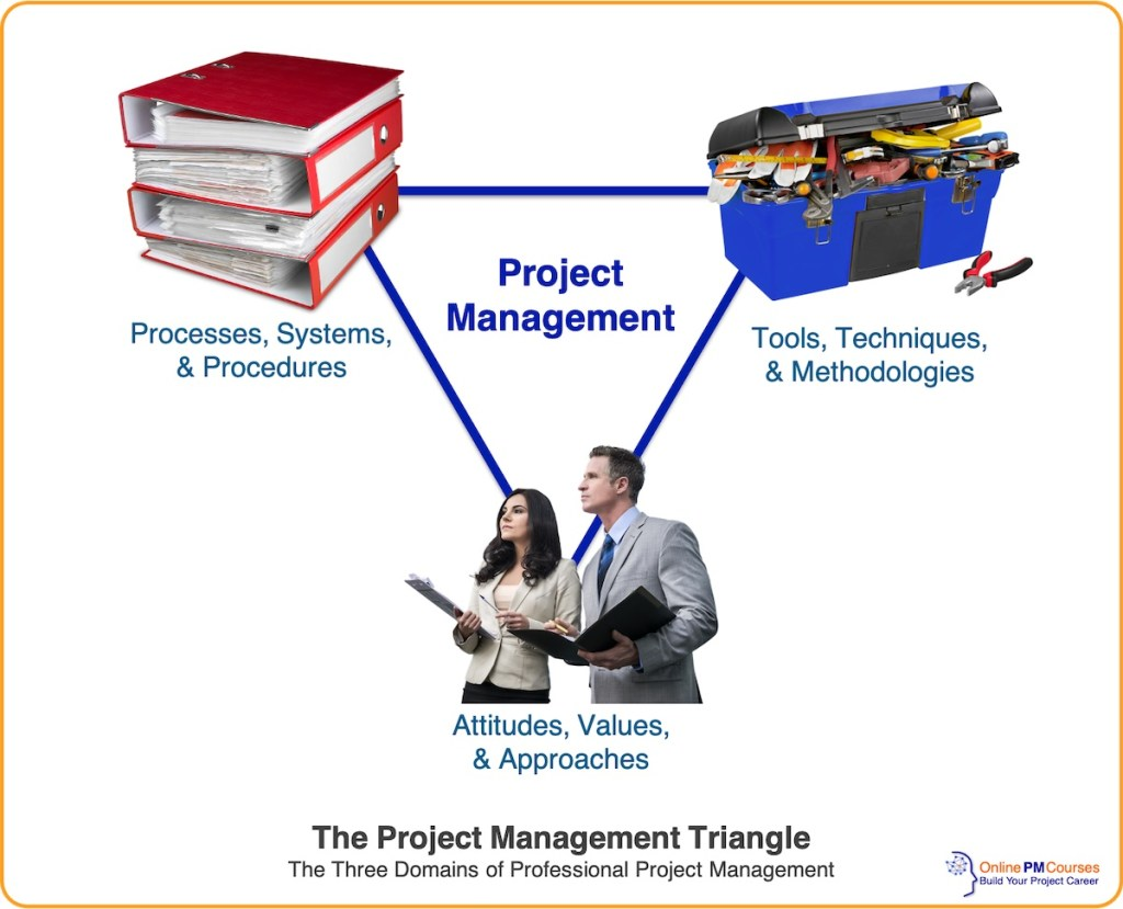 Project Management Triangle - 3 Domains of Professional Project Management