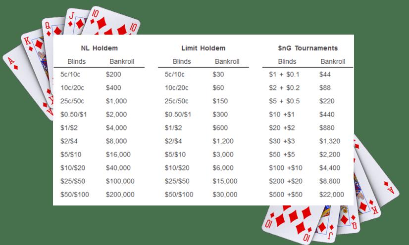 bankroll management for beginners
