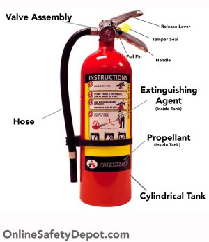 Parts and Components of a Fire Extinguisher Diagram for Handheld Portables