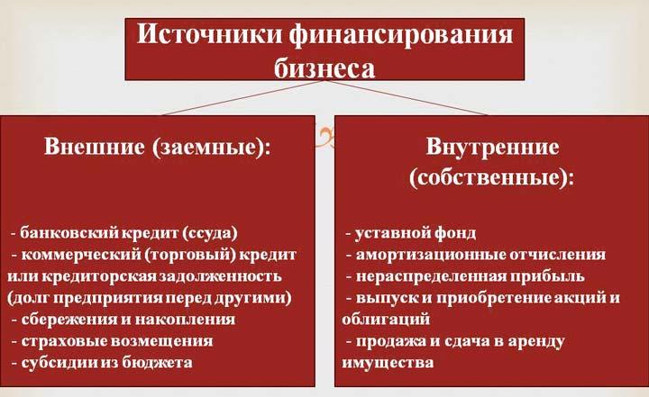 Источники коммерческих кредитов