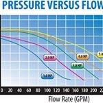 4-HP-230V-2-Speed-Waterway-Spa-Pump-Side-Discharge-2-12×2-Executive-56-PF-40-2N22C-3721621-13-0-1