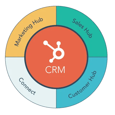 hubspot for sales marketing and customer service (Small)