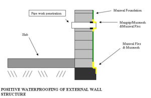 waterproofing-detail-basement-wall-cementitious-membrane, cementitious waterproofing solutions