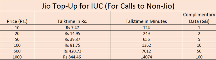 IUC vouchers for non-jio calls from Jio phone 2