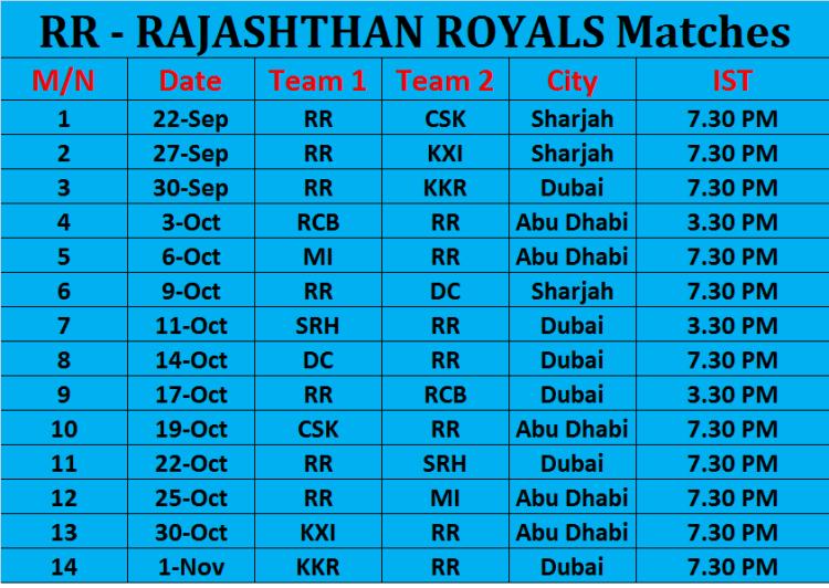 RAJASHTHAN ROYALS Matches