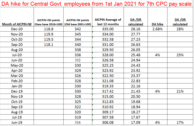 DA hike for Central Govt. employees from 1st Jan 2021 for 7th CPC pay scale