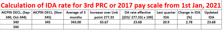 Calculation of IDA for CPSE wef 1st Jan 2021 for 3rd PRC
