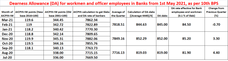 Dearness Allowance (DA) for bank employees from 1st May 2021 for 10th BPS