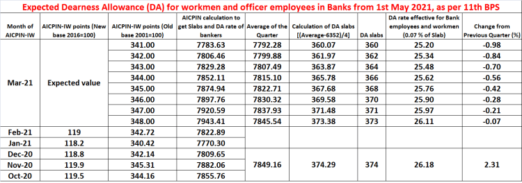 EXPECTED Dearness Allowance (DA) for bank employees from 1st May 2021 for 11th BPS