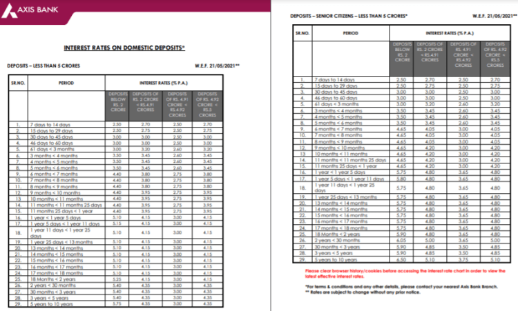 Axis bank FD interest rates revision wef 21.05.2021