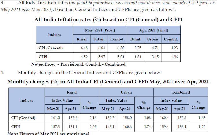 Retail Inflation rate, CPI, CFPI data for May 2021