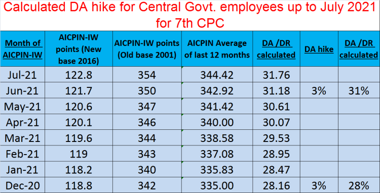 Calculated DA hike for Central Govt. employees for 7th CPC up to July 2021