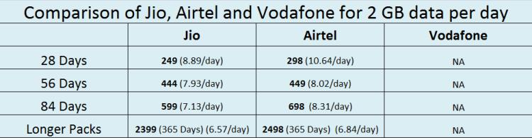 Comparison of Jio, Airtel and Vodafone for 2 GB data per day