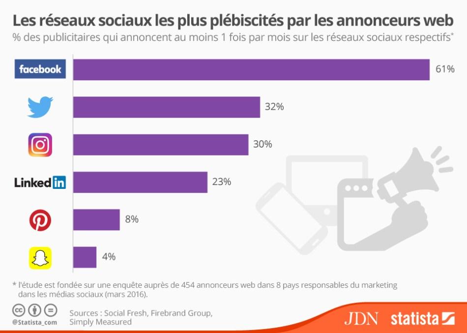 statistiques marketing réseaux sociaux - Statistiques Instagram : Pourquoi J'ai Saturé