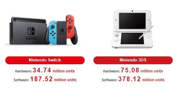 Ventas de Nintendo Switch