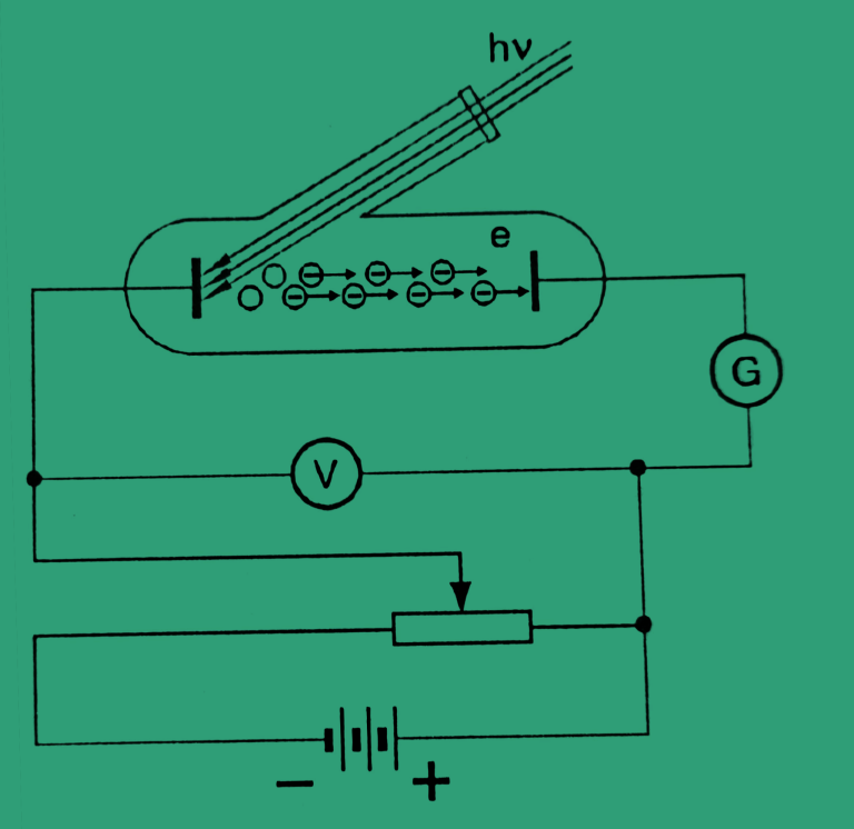 The photoelectric effect easily explained with 2 examples