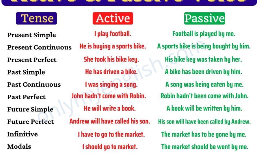Active Passive Voice Rules