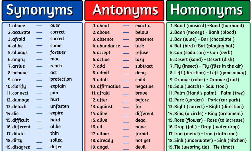Synonyms, Antonyms, and Homonyms List