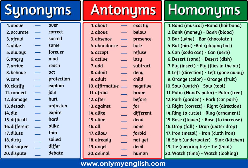 Min Synonym