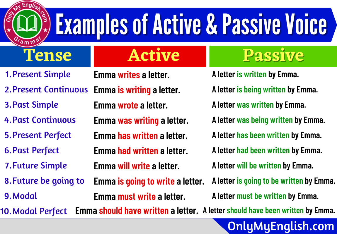 Examples of Active and Passive Voice with Answers » OnlyMyEnglish