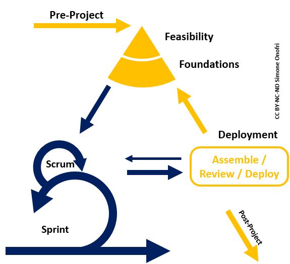agilepm_scrum_process_integration